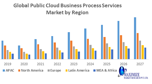 Global Public Cloud Business Process Services Market