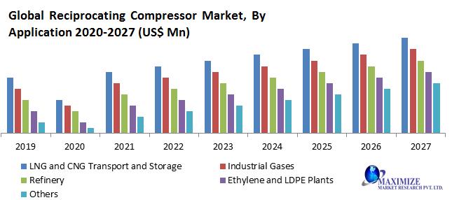Global Reciprocating Compressor Market