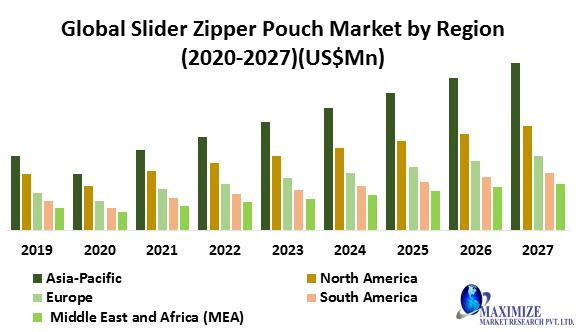 Global Slider Zipper Pouch Market