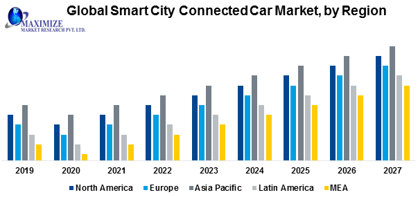 Global Smart City Connected Car Market