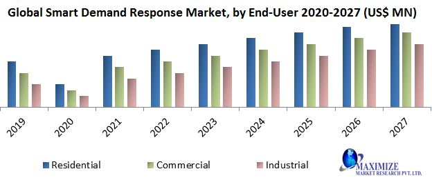 Global Smart Demand Response Market