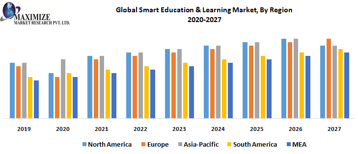 Global Smart Education & Learning Market, By Region