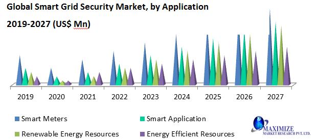 Global Smart Grid Security Market