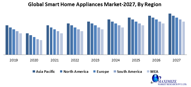 Global Smart Home Appliances Market