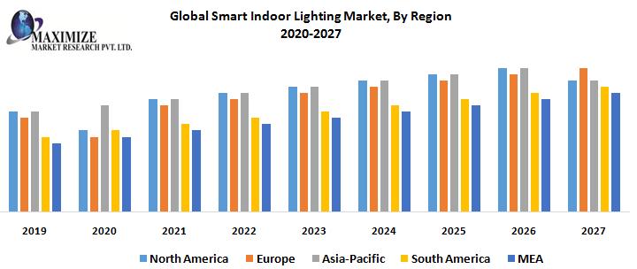 Global Smart Indoor Lighting Market, By Region