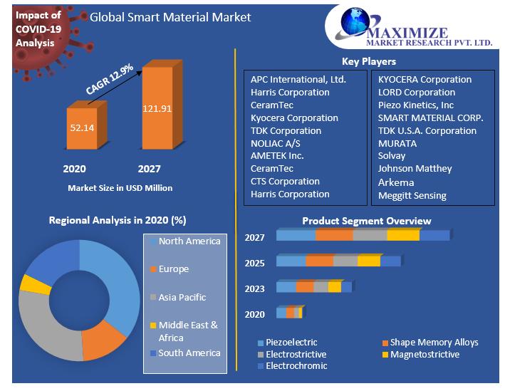 Global Smart Material Market