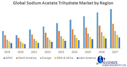Global Sodium Acetate Trihydrate Market