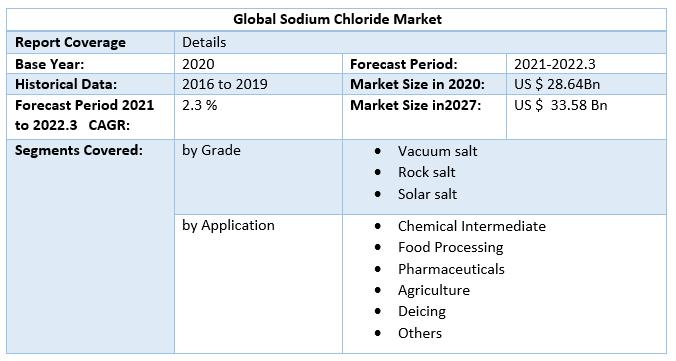 Global Sodium Chloride Market