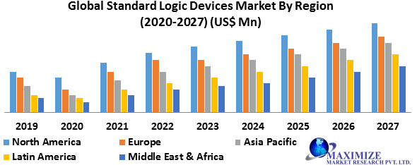Global Standard Logic Devices Market
