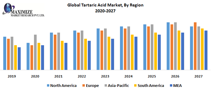 Global Tartaric Acid Market, By Region