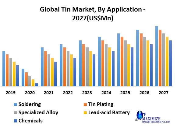 Global Tin Market