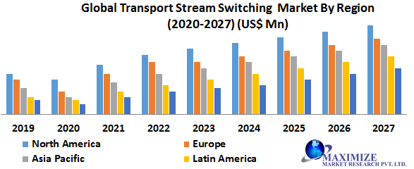 Global Transport Stream Switching Market
