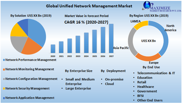 Global Unified Network Management Market