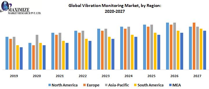 Global Vibration Monitoring Market, by Region