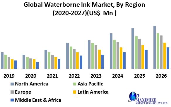 Global Waterborne Ink Market