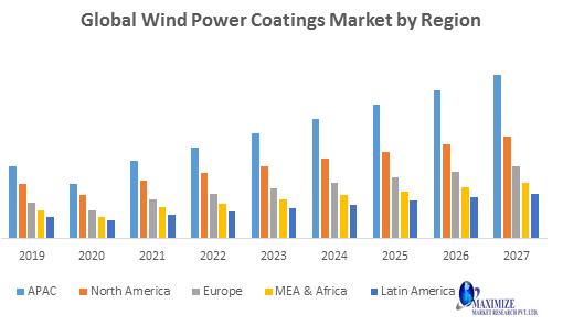 Global Wind Power Coatings Market