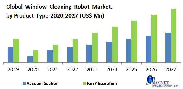 Global Window Cleaning Robot Market