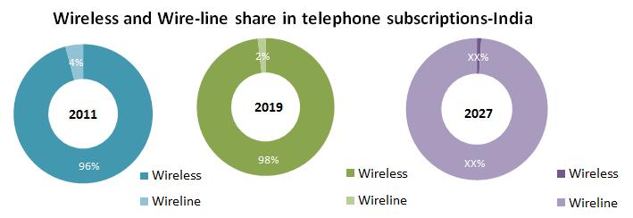Global Wireless Telecommunication Services Market1