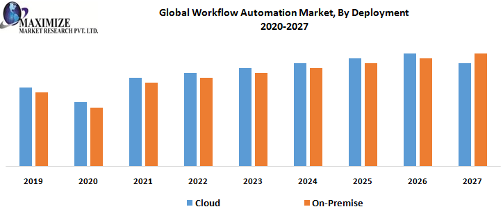 Global Workflow Automation Market, By Deployment