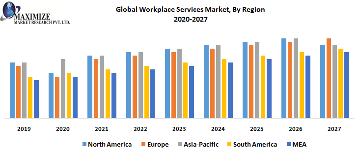Global Workplace Services Market, By Region