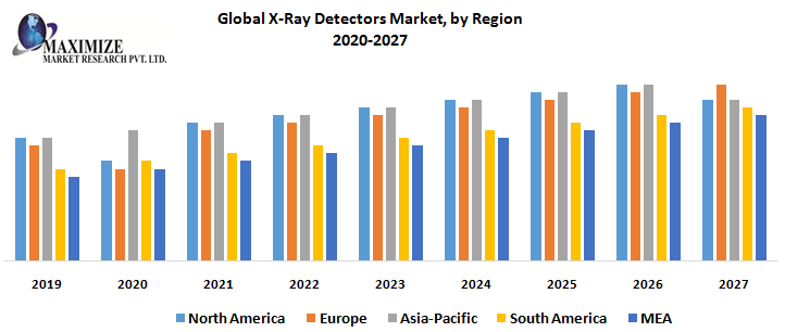 Global X-Ray Detectors Market, by Region