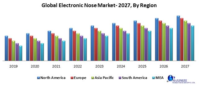 Global electronic nose market