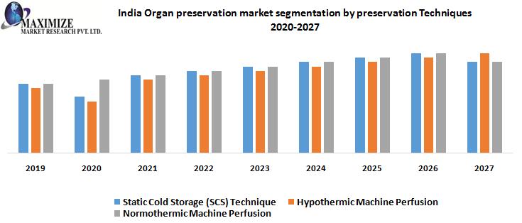 India Organ preservation market segmentation by preservation Techniques