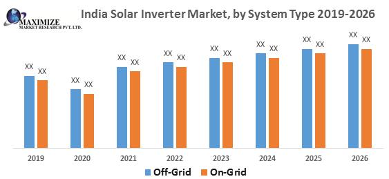 India Solar Inverter Market