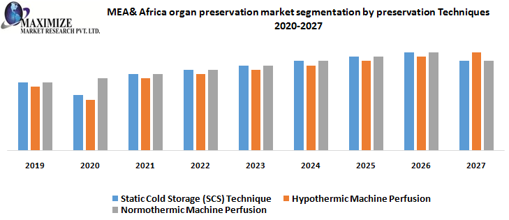 MEA& Africa organ preservation market segmentation by preservation Techniques