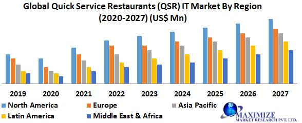 Quick Service Restaurant (QSR) IT Market