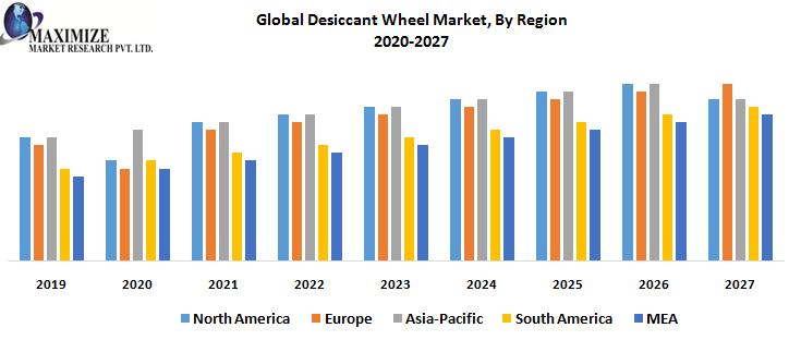 global decsion wheel market