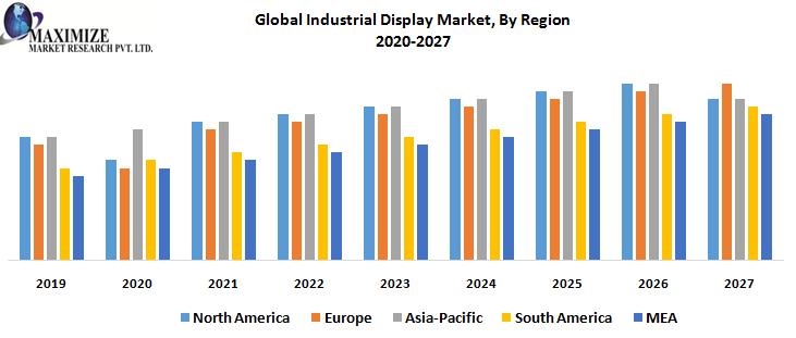 global industry display market