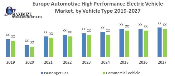 Europe Automotive High Performance Electric Vehicle Market