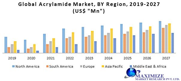 Global Acrylamide Market