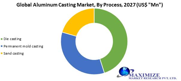 Global Aluminum Casting Market1