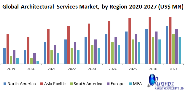 Global Architectural Services Market