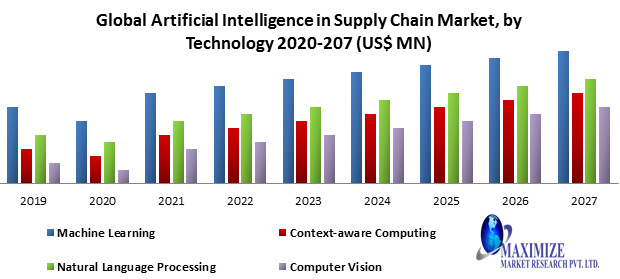 Global Artificial Intelligence in Supply Chain Market