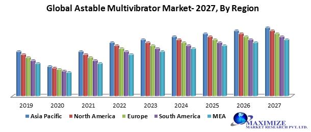 Global Astable Multivibrator Market