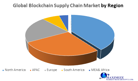 Global Blockchain Supply Chain Market