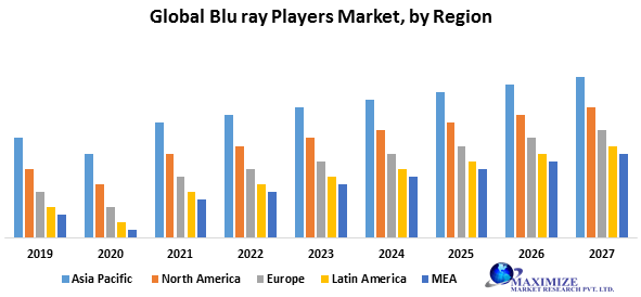 Global Blu ray Players Market