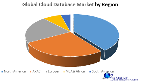 Global Cloud Database Market