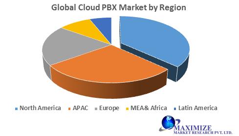 Global Cloud PBX Market