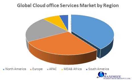 Global Cloud office Services Market
