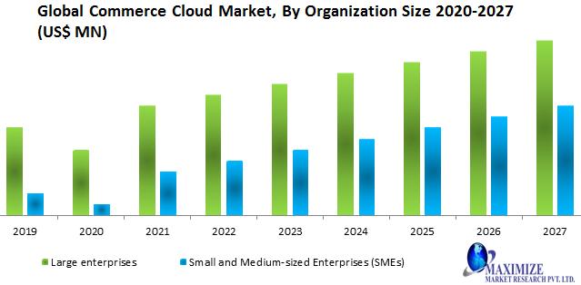 Global Commerce Cloud Market