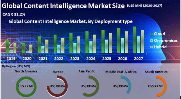 Global Content Intelligence Market
