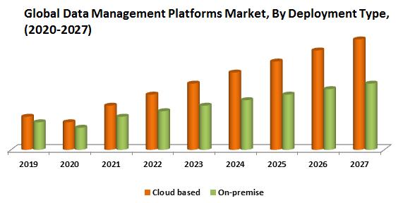 Global Data Management Platforms Market