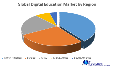 Global Digital Education Market
