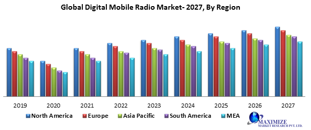 Global Digital Mobile Radio (DMR) Market