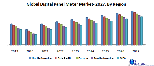 Global Digital Panel Meter Market