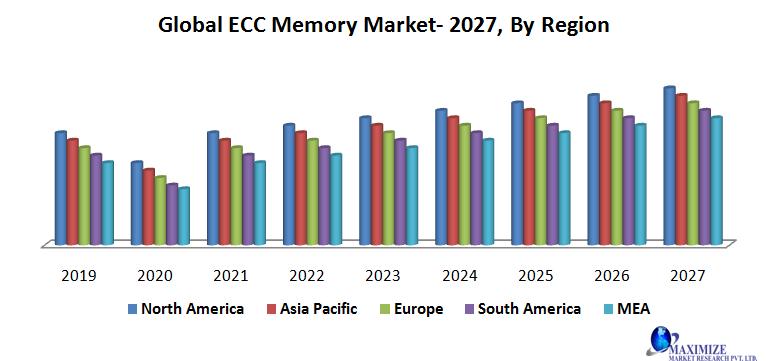 Global ECC Memory Market